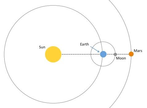 Moon - Mars conjunction